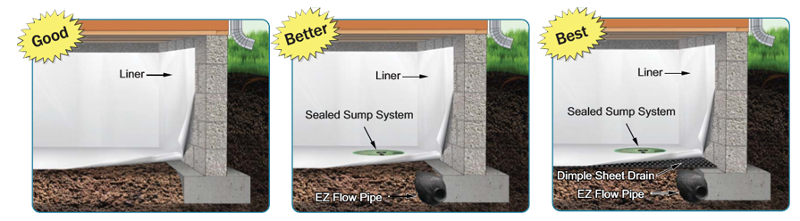Crawlspace Waterproofing Methods